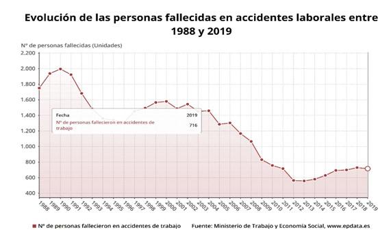 datos salud trabajo